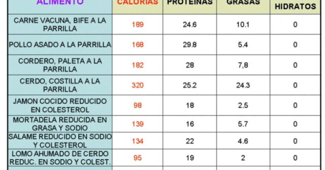 ¿Son todas las calorías iguales?