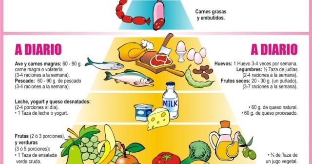 Alimentación balanceada