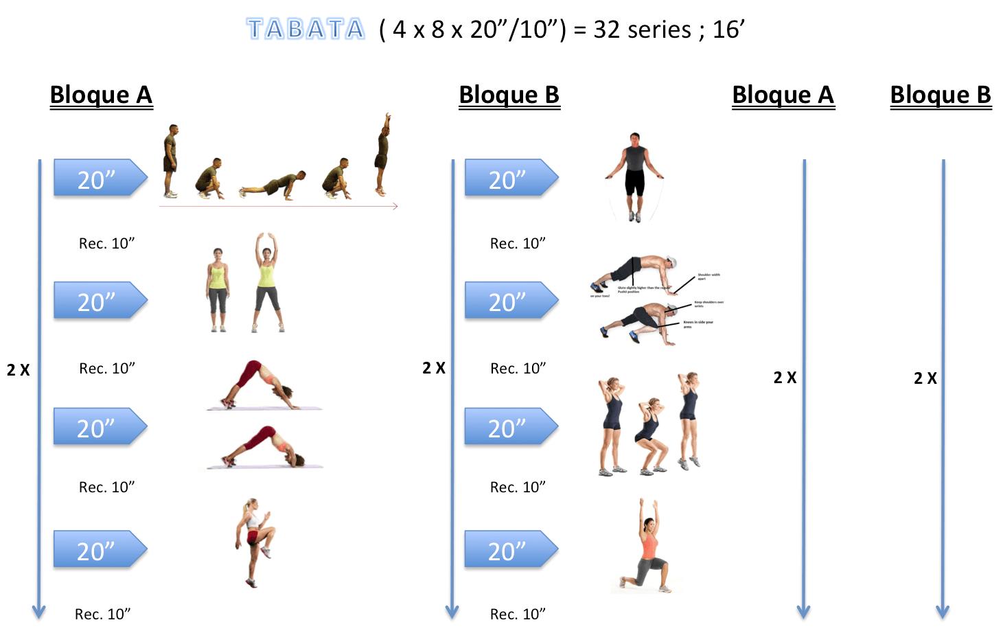 Circuito Tabata : Entrenamiento tabata ejercicios en casa