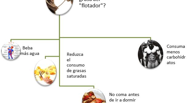 """Eliminar grasa del """"flotador"""""""
