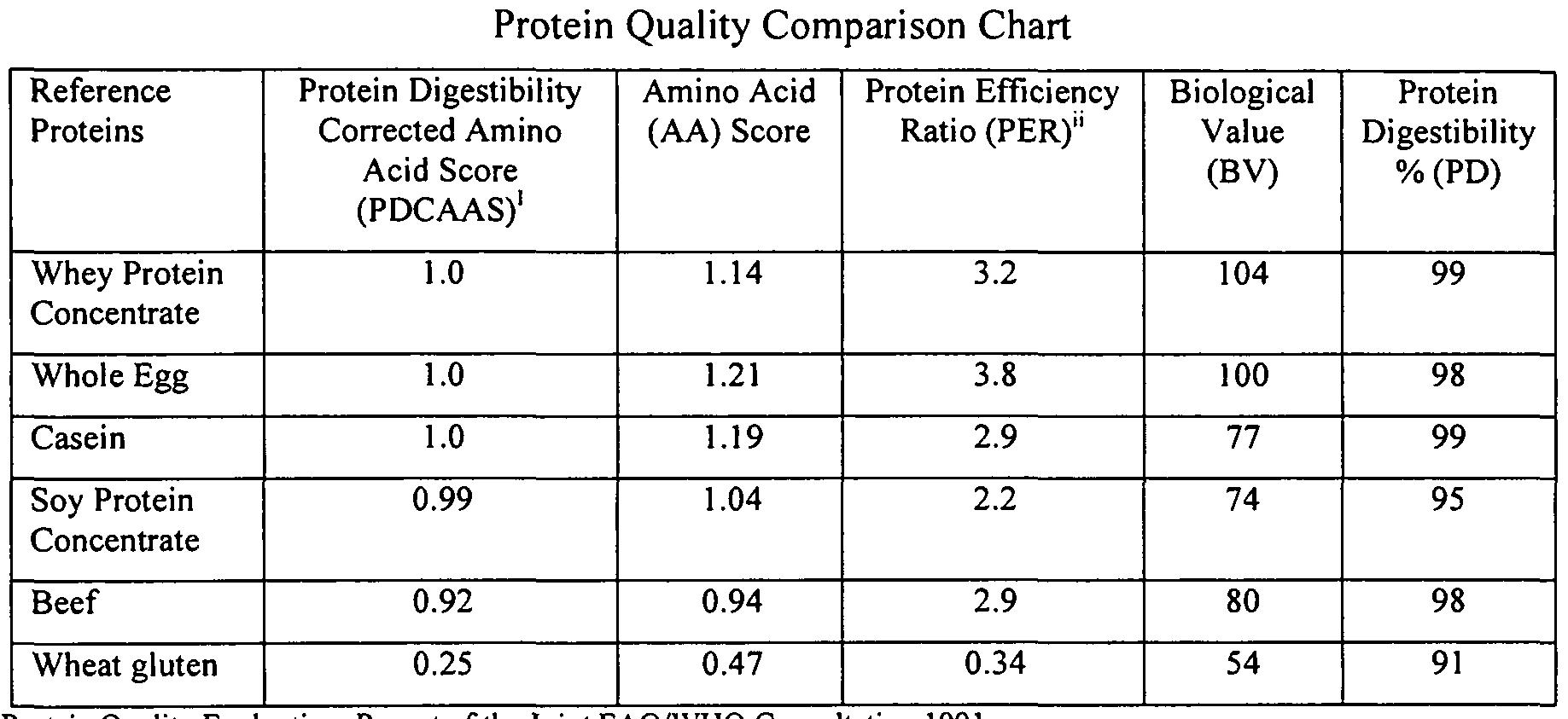 calidad de las proteínas